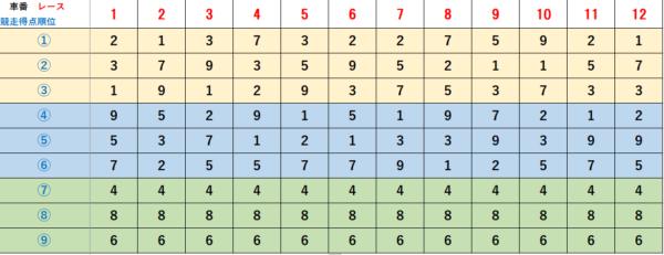 2021年年1月10日 競争得点上位順早見表(和歌山競輪G3)