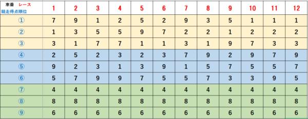 2021年年1月17日 競争得点上位順早見表(大宮競輪G3)