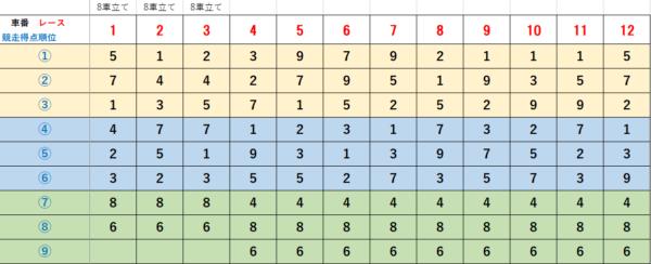 2021年1月31日 豊橋競輪G3 競走得点順早見表