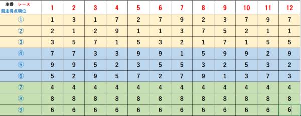 2021年年1月9日 競争得点上位順早見表(和歌山競輪G3)